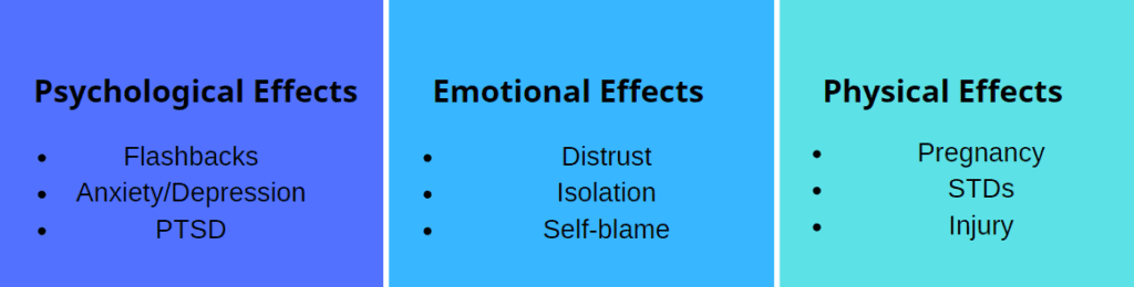Chart starting the psychological, emotion and physical effects of rape
